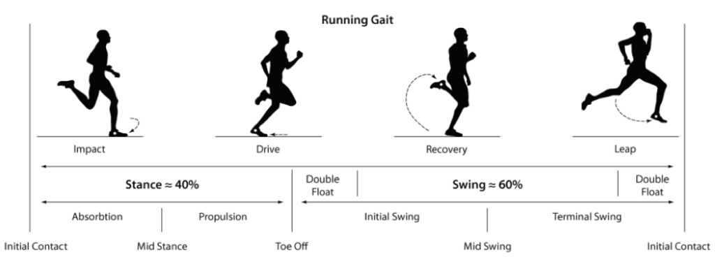 runninggait